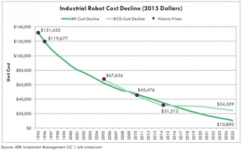 Ark-Invest-Industrial-Robot-Costs
